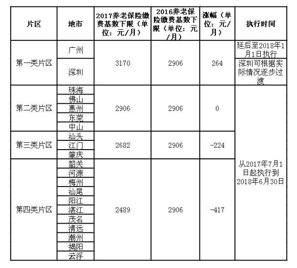 各片区养老保险缴费基数分析表